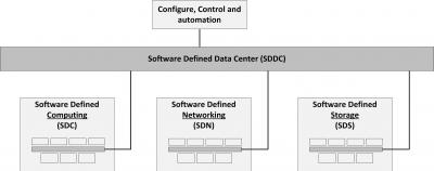 2015-04/software-defined-data-center-sddc.jpg