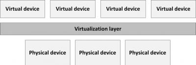 2015-04/virtualization-model.jpg
